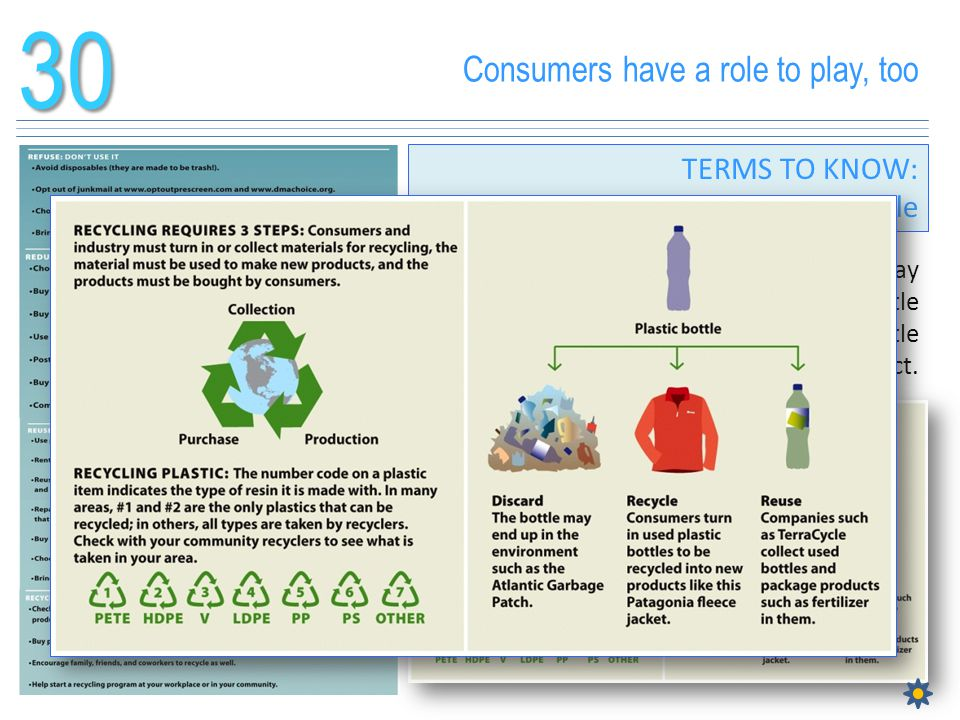Consumers have a role to play, too30 TERMS TO KNOW: Recycle We have better options than throwing away many products. An item like a plastic bottle can