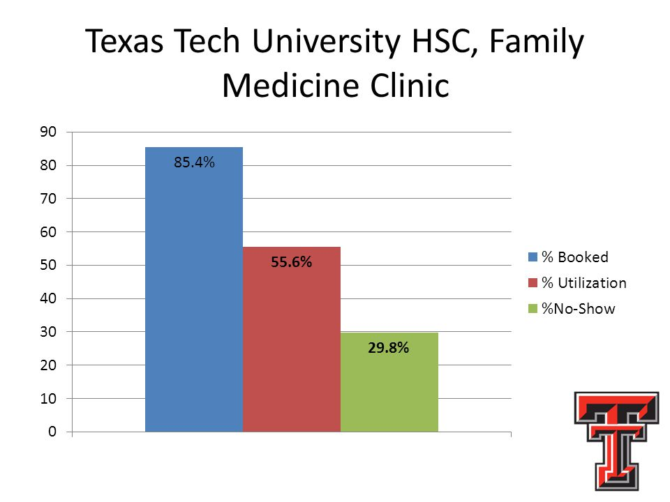 Texas Tech University HSC, Family Medicine Clinic