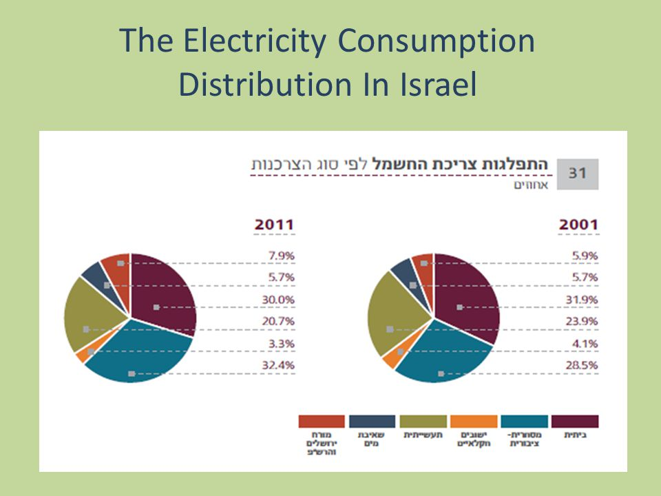 The Electricity Consumption Distribution In Israel