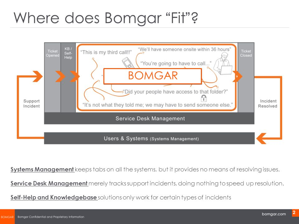 Bomgar Product Strategy 2 Systems Management keeps tabs on all the systems, but it provides no means of resolving issues.