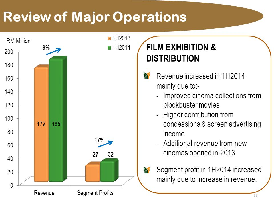 Review of Major Operations 11 FILM EXHIBITION & DISTRIBUTION Revenue increased in 1H2014 mainly due to:- -Improved cinema collections from blockbuster movies -Higher contribution from concessions & screen advertising income -Additional revenue from new cinemas opened in 2013 Segment profit in 1H2014 increased mainly due to increase in revenue.