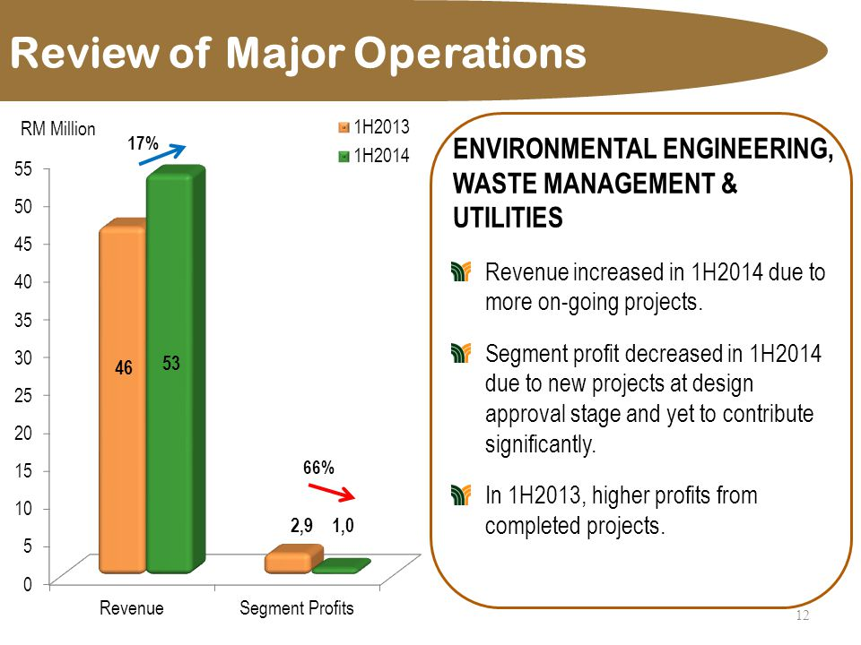 Review of Major Operations 12 ENVIRONMENTAL ENGINEERING, WASTE MANAGEMENT & UTILITIES Revenue increased in 1H2014 due to more on-going projects.