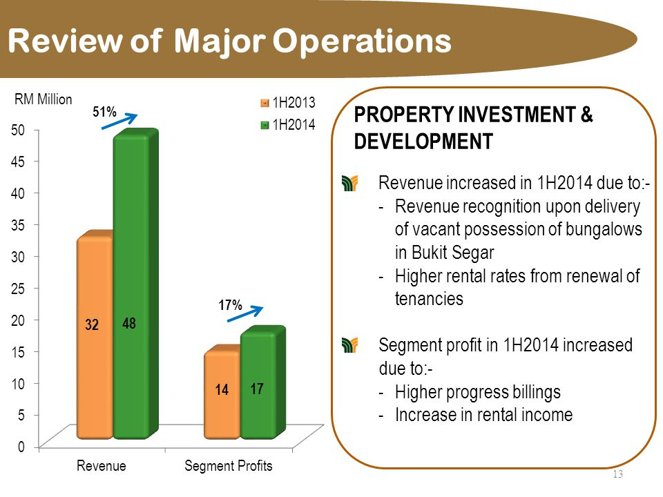 Review of Major Operations 13 PROPERTY INVESTMENT & DEVELOPMENT Revenue increased in 1H2014 due to:- -Revenue recognition upon delivery of vacant possession of bungalows in Bukit Segar -Higher rental rates from renewal of tenancies Segment profit in 1H2014 increased due to:- -Higher progress billings -Increase in rental income 51% 17%