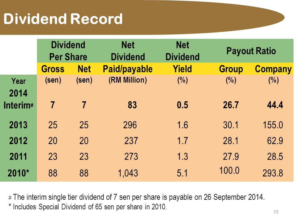 Dividend Record 30 DividendNet Payout Ratio Per ShareDividend GrossNetPaid/payableYieldGroupCompany Year (sen) (RM Million)(%) 2014 Interim # 77 830.5