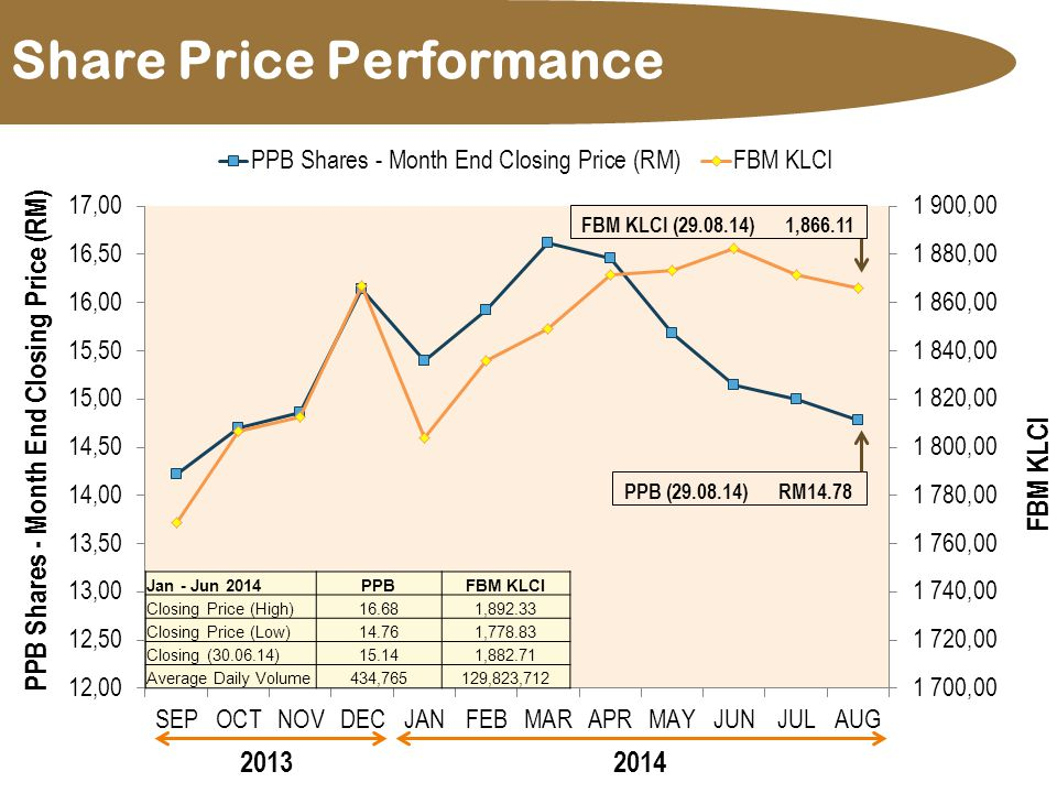 Share Price Performance Jan - Jun 2014PPBFBM KLCI Closing Price (High)16.681,892.33 Closing Price (Low)14.761,778.83 Closing (30.06.14)15.141,882.71 Average Daily Volume434,765129,823,712 PPB (29.08.14) RM14.78 FBM KLCI (29.08.14) 1,866.11 20132014