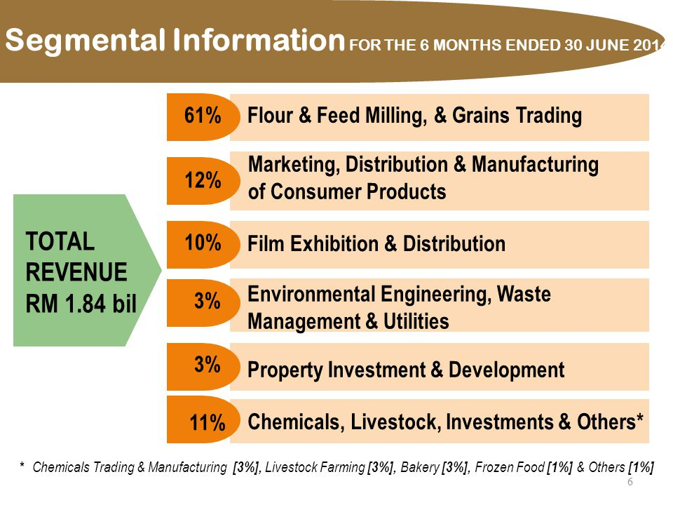 Segmental Information FOR THE 6 MONTHS ENDED 30 JUNE 2013 6 TOTAL REVENUE RM 1.84 bil Segmental Information FOR THE 6 MONTHS ENDED 30 JUNE 2014 Flour & Feed Milling, & Grains Trading 61% 12% Environmental Engineering, Waste Management & Utilities 3% Film Exhibition & Distribution 10% Property Investment & Development 3% 11% Marketing, Distribution & Manufacturing of Consumer Products Chemicals, Livestock, Investments & Others* * Chemicals Trading & Manufacturing [3%], Livestock Farming [3%], Bakery [3%], Frozen Food [1%] & Others [1%]