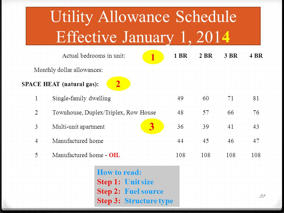 Utility Allowance Schedule Effective January 1, 2014 Actual bedrooms in unit:1 BR2 BR3 BR4 BR Monthly dollar allowances: SPACE HEAT (natural gas): 1Single-family dwelling49607181 2Townhouse, Duplex/Triplex, Row House48576676 3Multi-unit apartment36394143 4Manufactured home44454647 5Manufactured home - OIL108 33 1 2 3 How to read: Step 1: Unit size Step 2: Fuel source Step 3: Structure type