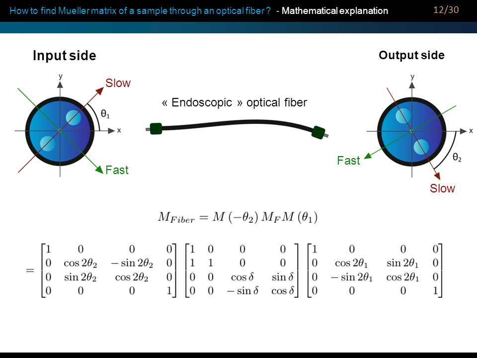 How to find Mueller matrix of a sample through an optical fiber ? - Mathematical explanation Input side Output side « Endoscopic » optical fiber Fast