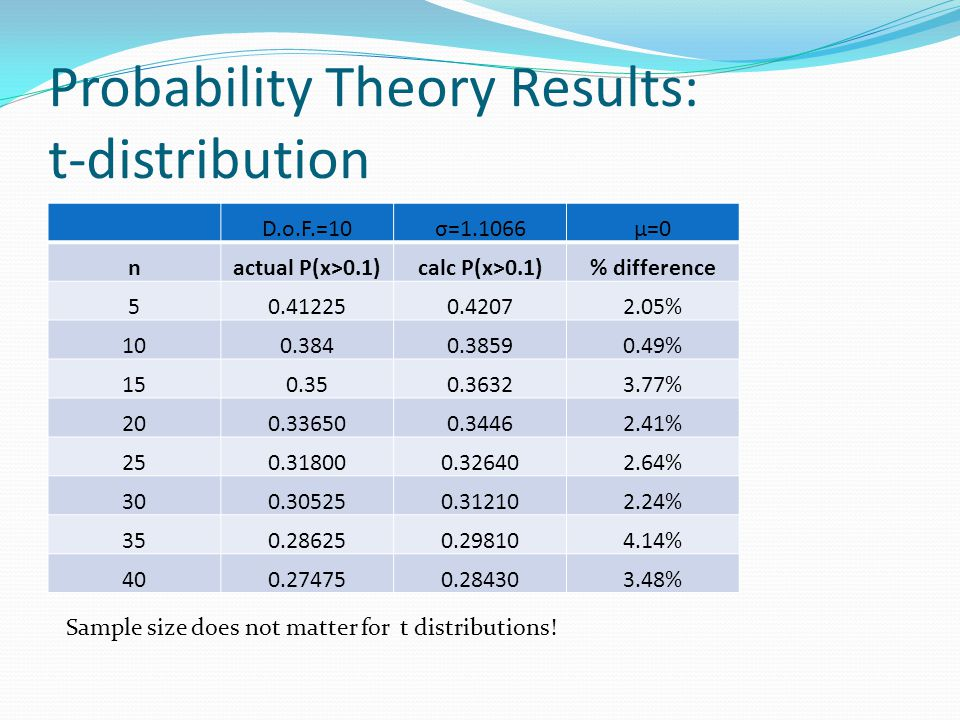Probability Theory Results: t-distribution D.o.F.=10σ=1.1066μ=0 nactual P(x>0.1)calc P(x>0.1)% difference 50.412250.42072.05% 100.3840.38590.49% 150.350.36323.77% 200.336500.34462.41% 250.318000.326402.64% 300.305250.312102.24% 350.286250.298104.14% 400.274750.284303.48% Sample size does not matter for t distributions!