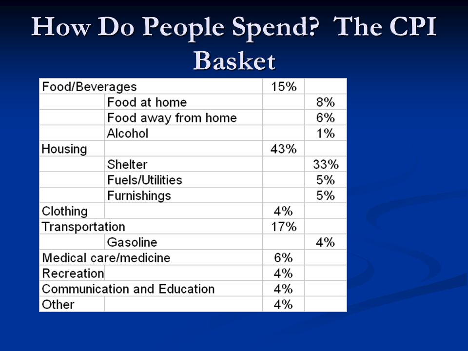 How is the CPI Calculated? See handout