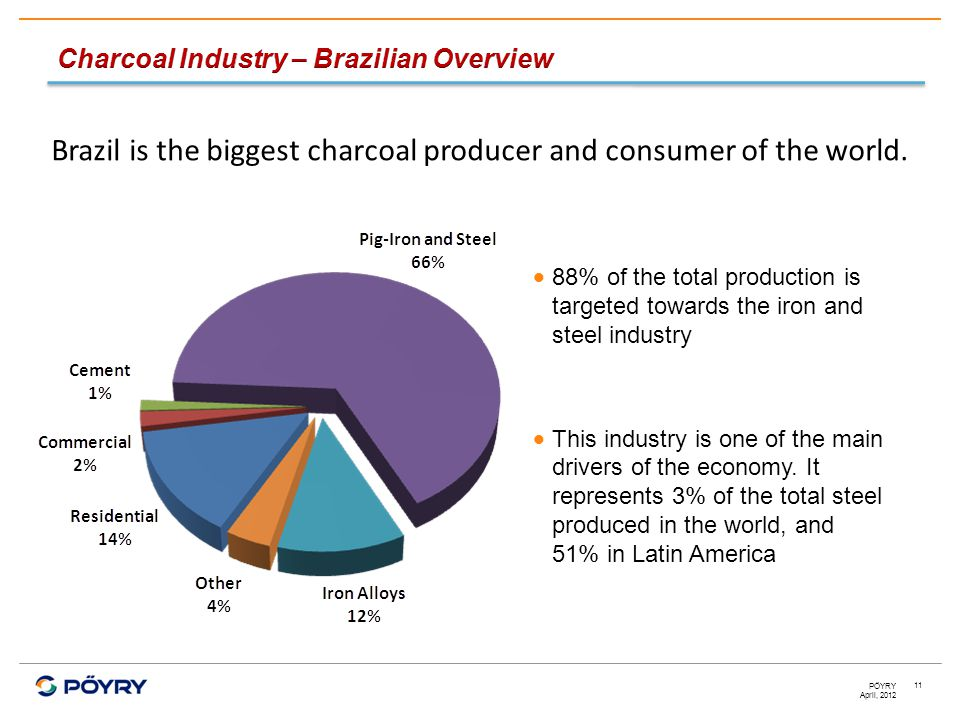 April, 2012 PÖYRY 11  88% of the total production is targeted towards the iron and steel industry  This industry is one of the main drivers of the economy.