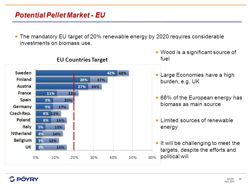 April, 2012 PÖYRY 25  The mandatory EU target of 20% renewable energy by 2020 requires considerable investments on biomass use.