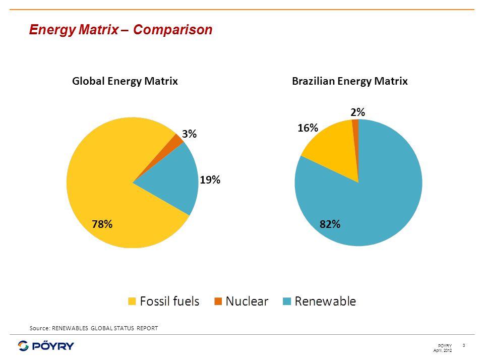 April, 2012 PÖYRY 3 Source: RENEWABLES GLOBAL STATUS REPORT 3% 19% 78% 16% 2% 82% Brazilian Energy MatrixGlobal Energy Matrix