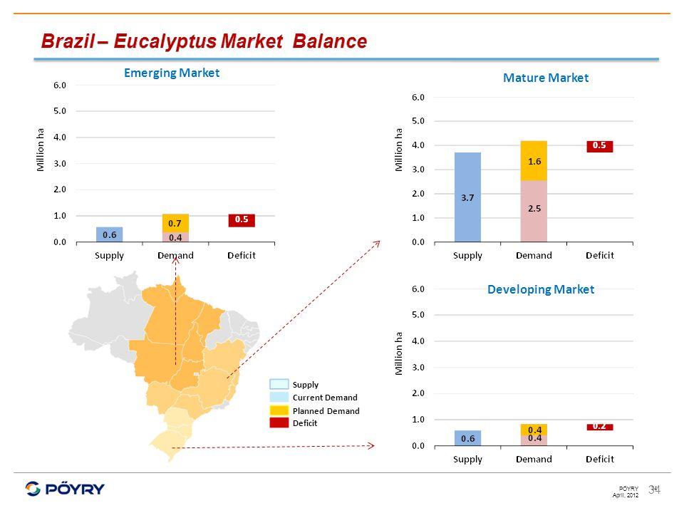 April, 2012 PÖYRY 34 Mature Market Developing Market Emerging Market Supply Current Demand Planned Demand Deficit