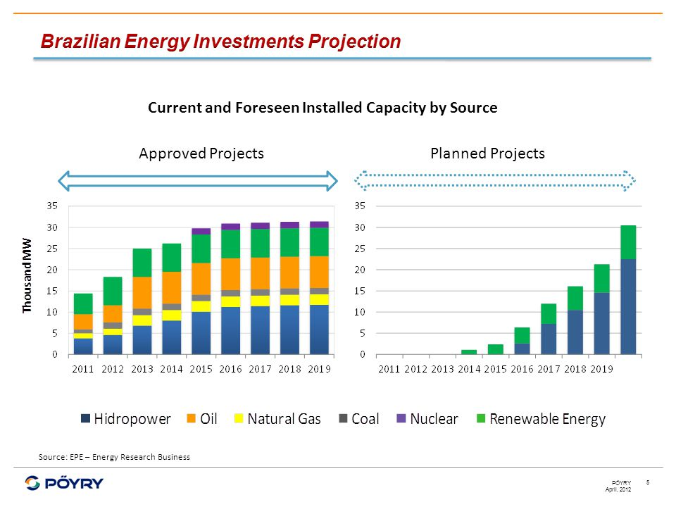 April, 2012 PÖYRY 5 Source: EPE – Energy Research Business Current and Foreseen Installed Capacity by Source Approved ProjectsPlanned Projects