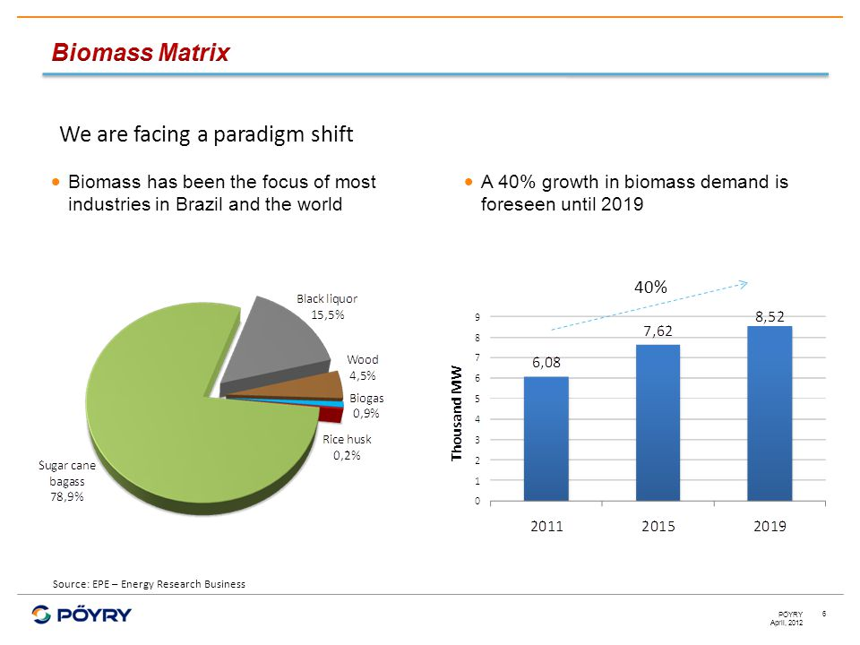 April, 2012 PÖYRY 6 We are facing a paradigm shift  Biomass has been the focus of most industries in Brazil and the world  A 40% growth in biomass demand is foreseen until 2019 40% Source: EPE – Energy Research Business