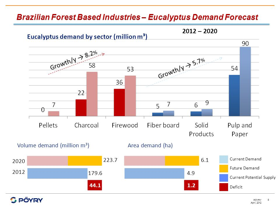 April, 2012 PÖYRY 8 Eucalyptus demand by sector (million m³) 2012 – 2020 Growth/y → 8.2 % Growth/y → 5.7 % 6.1 4.9 Volume demand (million m³) 2012 202