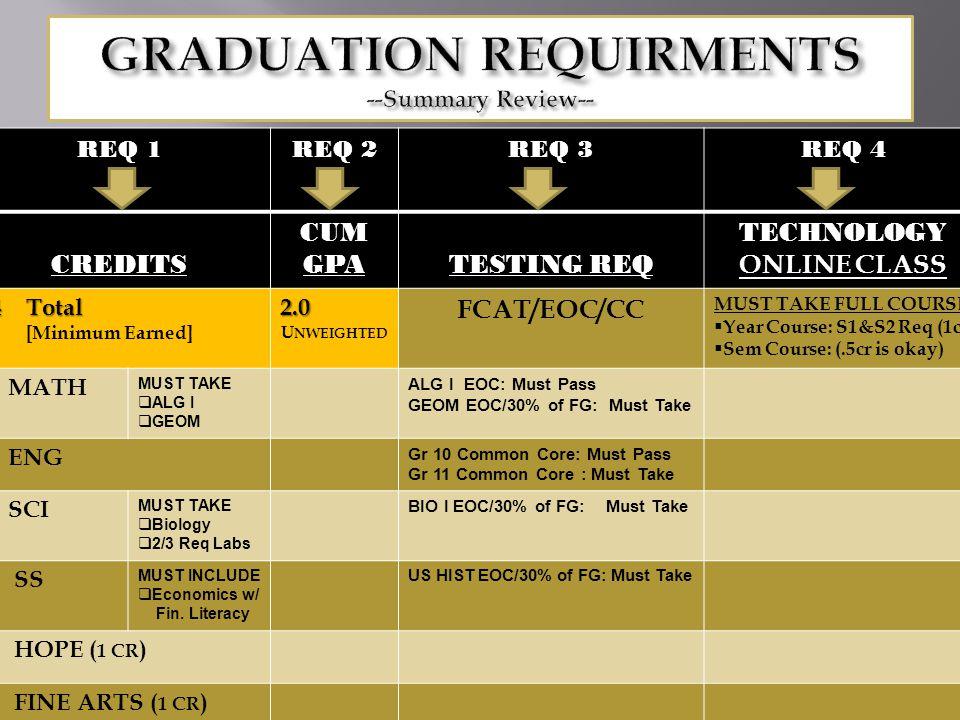 REQ 1REQ 2REQ 3REQ 4CREDITS CUM GPA TESTING REQ TECHNOLOGY ONLINE CLASS 24Total [Minimum Earned]2.0 U NWEIGHTED FCAT/EOC/CC MUST TAKE FULL COURSE  Year Course: S1&S2 Req (1cr)  Sem Course: (.5cr is okay) 4 MATH MUST TAKE  ALG I  GEOM ALG I EOC: Must Pass GEOM EOC/30% of FG: Must Take 4 ENG Gr 10 Common Core: Must Pass Gr 11 Common Core : Must Take 3 SCI MUST TAKE  Biology  2/3 Req Labs BIO I EOC/30% of FG: Must Take 3 SS MUST INCLUDE  Economics w/ Fin.