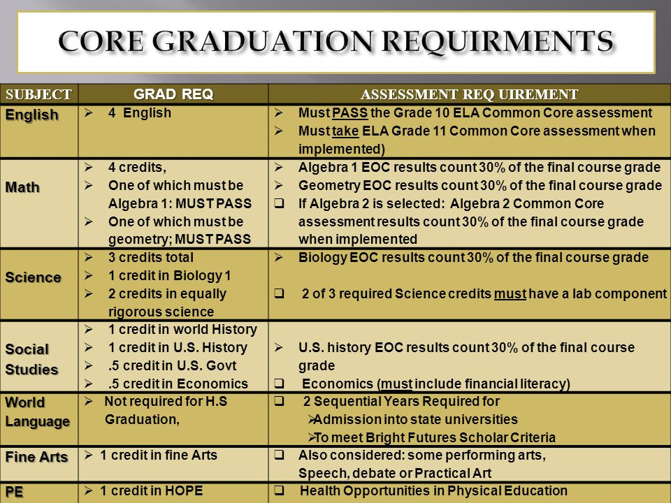 SUBJECT GRAD REQ ASSESSMENT REQ UIREMENT English  4 English  Must PASS the Grade 10 ELA Common Core assessment  Must take ELA Grade 11 Common Core assessment when implemented) Math  4 credits,  One of which must be Algebra 1: MUST PASS  One of which must be geometry; MUST PASS  Algebra 1 EOC results count 30% of the final course grade  Geometry EOC results count 30% of the final course grade  If Algebra 2 is selected: Algebra 2 Common Core assessment results count 30% of the final course grade when implemented Science  3 credits total  1 credit in Biology 1  2 credits in equally rigorous science  Biology EOC results count 30% of the final course grade  2 of 3 required Science credits must have a lab component Social Studies  1 credit in world History  1 credit in U.S.