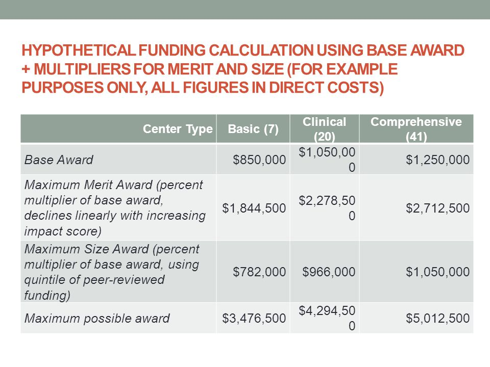 HYPOTHETICAL FUNDING CALCULATION USING BASE AWARD + MULTIPLIERS FOR MERIT AND SIZE (FOR EXAMPLE PURPOSES ONLY, ALL FIGURES IN DIRECT COSTS) Center TypeBasic (7) Clinical (20) Comprehensive (41) Base Award$850,000 $1,050,00 0 $1,250,000 Maximum Merit Award (percent multiplier of base award, declines linearly with increasing impact score) $1,844,500 $2,278,50 0 $2,712,500 Maximum Size Award (percent multiplier of base award, using quintile of peer-reviewed funding) $782,000$966,000$1,050,000 Maximum possible award$3,476,500 $4,294,50 0 $5,012,500