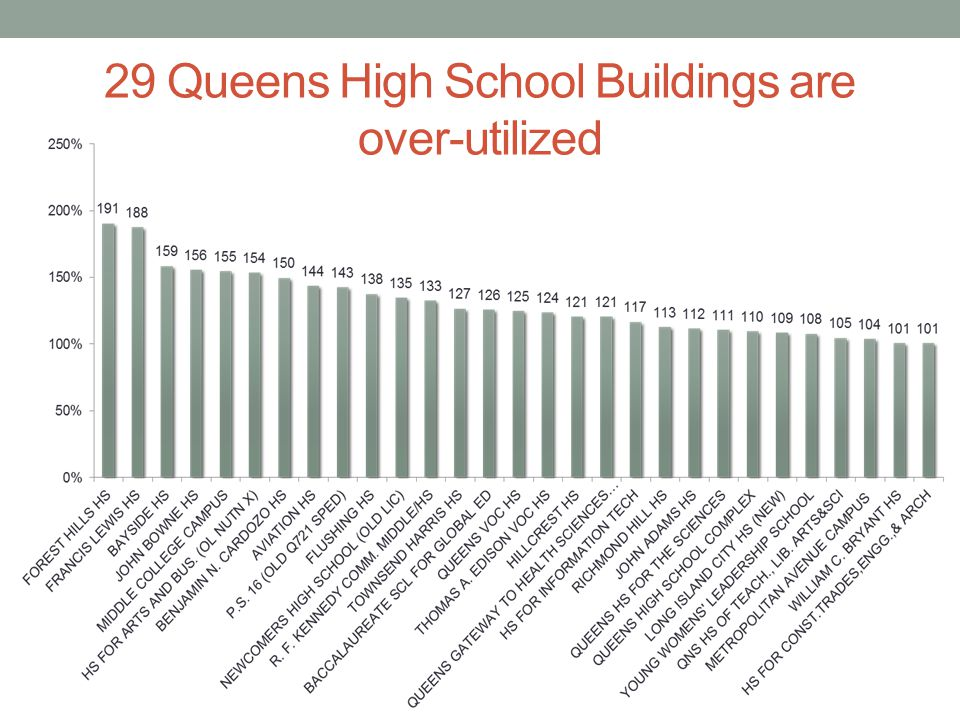 29 Queens High School Buildings are over-utilized