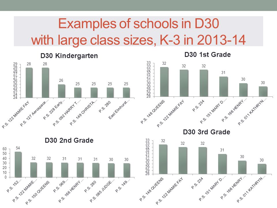 Examples of schools in D30 with large class sizes, K-3 in 2013-14