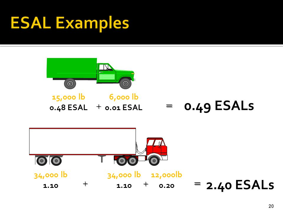 15,000 lb 0.48 ESAL 6,000 lb 0.01 ESAL + = 34,000 lb 1.10 34,000 lb 1.10 + = 12,000lb 0.20 + 0.49 ESALs 20 2.40 ESALs