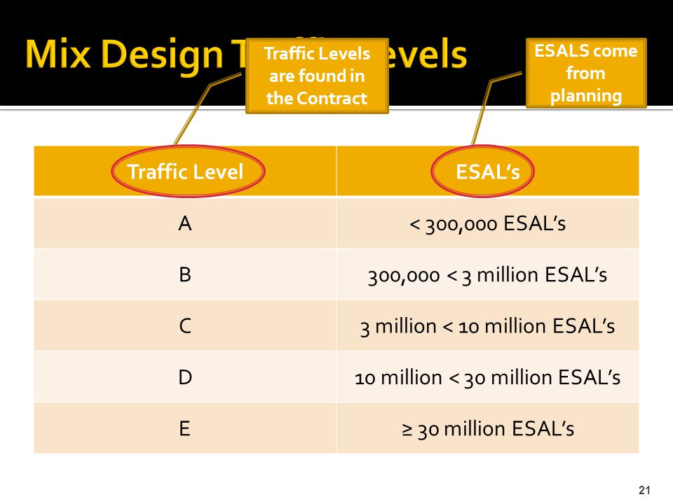 21 Traffic LevelESAL's A< 300,000 ESAL's B300,000 < 3 million ESAL's C3 million < 10 million ESAL's D10 million < 30 million ESAL's E≥ 30 million ESAL's ESALS come from planning Traffic Levels are found in the Contract