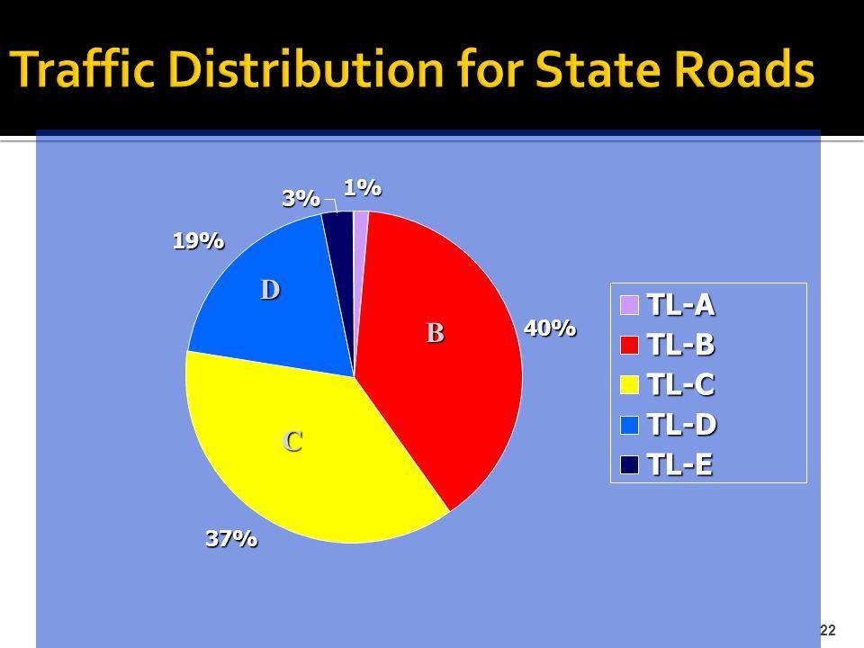 22 1% 40% 37% 19% 3% TL-A TL-B TL-C TL-D TL-E C D B