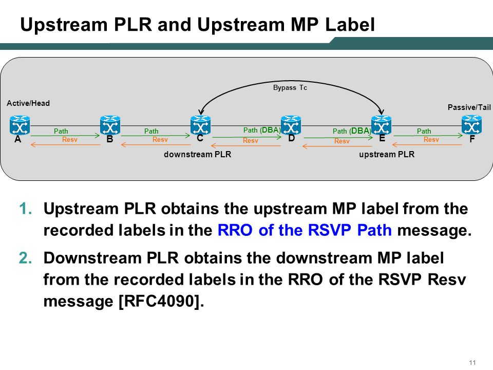11 Upstream PLR and Upstream MP Label 1.Upstream PLR obtains the upstream MP label from the recorded labels in the RRO of the RSVP Path message.