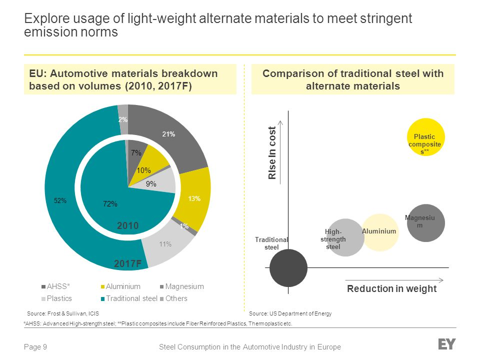 Page 10Steel Consumption in the Automotive Industry in Europe Plastic composites offer a significant opportunity for weight loss in new vehicle development Long term weight reduction potentialEngineering plastic demand in automotive Source: BASF, BCG and EY analysis Weight -50to75% vs.