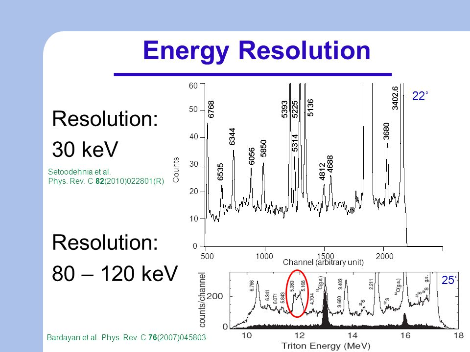 Energy Resolution 25˚ Resolution: 30 keV Resolution: 80 – 120 keV 22˚ Bardayan et al.