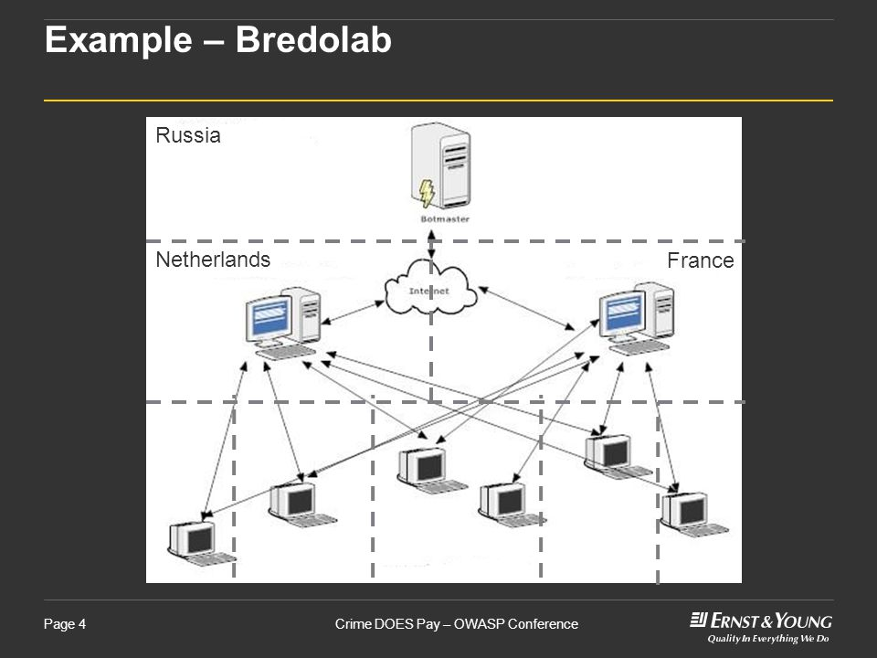 Crime DOES Pay – OWASP ConferencePage 4 Example – Bredolab Russia Netherlands France