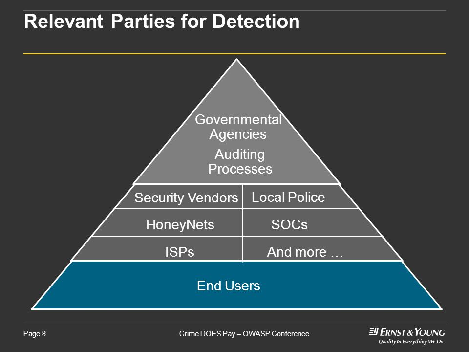 Crime DOES Pay – OWASP ConferencePage 8 Relevant Parties for Detection End Users Security Vendors HoneyNets ISPs Local Police SOCs And more … Auditing Processes Governmental Agencies
