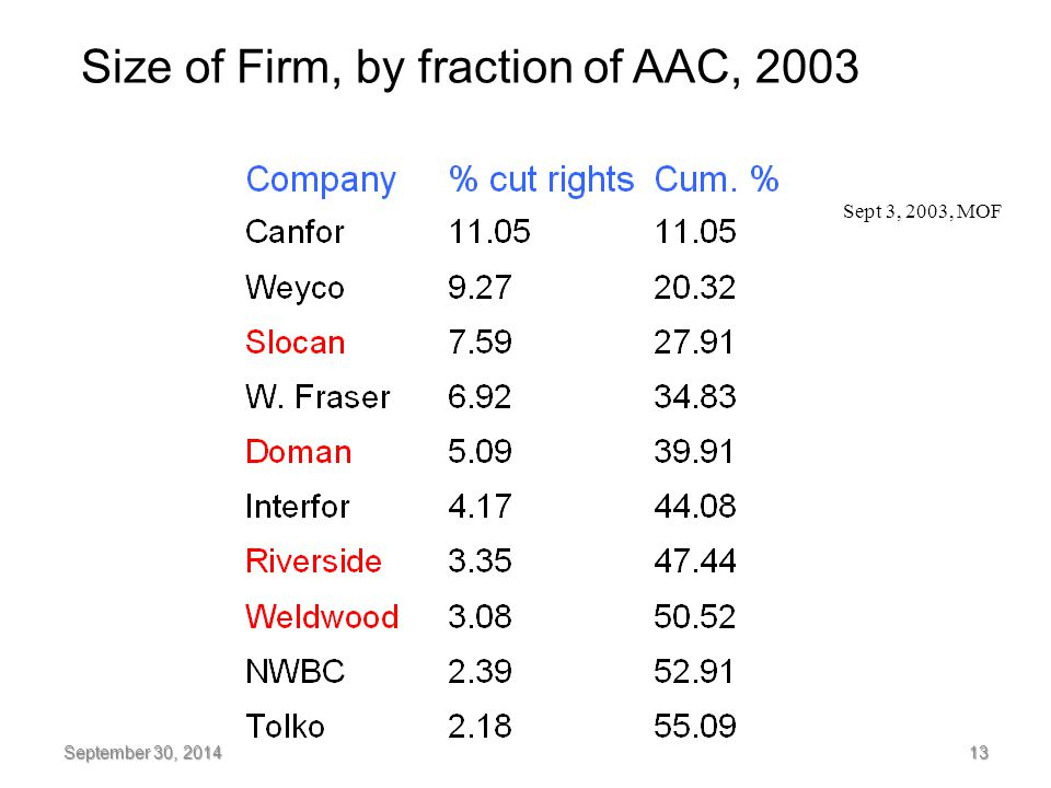 Size of Firm, by fraction of AAC, 2003 September 30, 2014 13 Sept 3, 2003, MOF