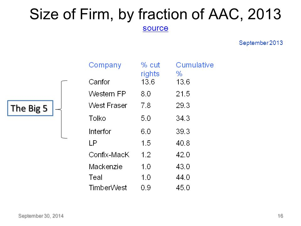 Size of Firm, by fraction of AAC, 2013 source source September 30, 2014 16 September 2013 The Big 5