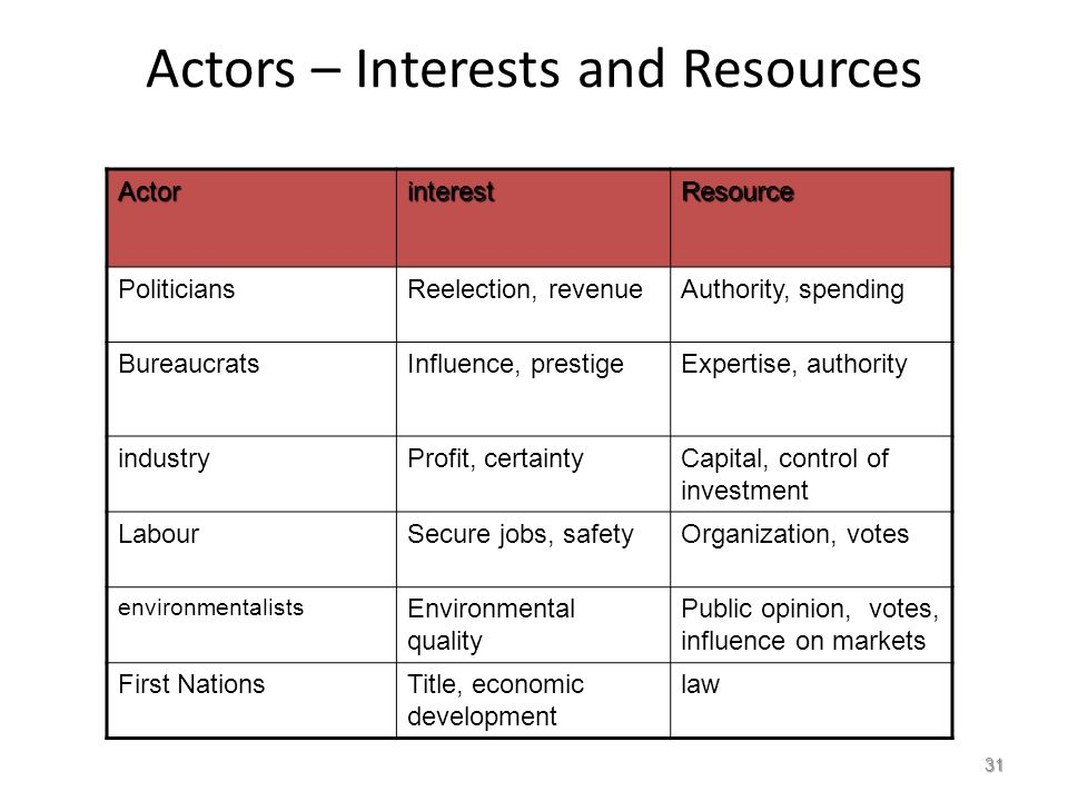 Actors – Interests and ResourcesActorinterestResource PoliticiansReelection, revenueAuthority, spending BureaucratsInfluence, prestigeExpertise, authority industryProfit, certaintyCapital, control of investment LabourSecure jobs, safetyOrganization, votes environmentalists Environmental quality Public opinion, votes, influence on markets First NationsTitle, economic development law 31