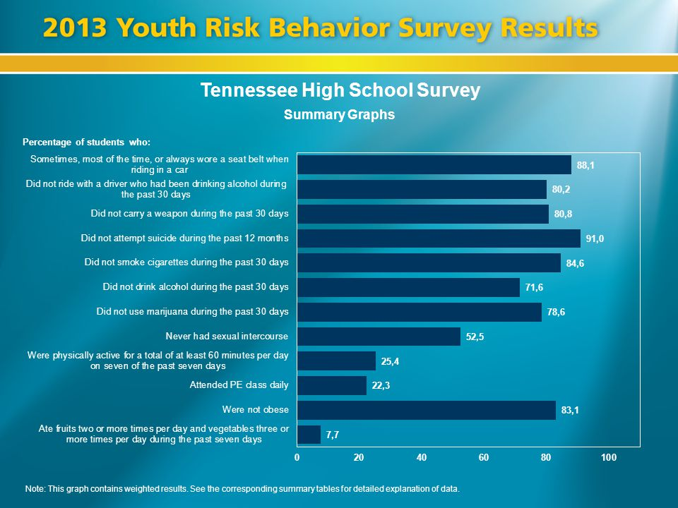 Tennessee High School Survey Summary Graphs Percentage of students who: Note: This graph contains weighted results. See the corresponding summary tabl