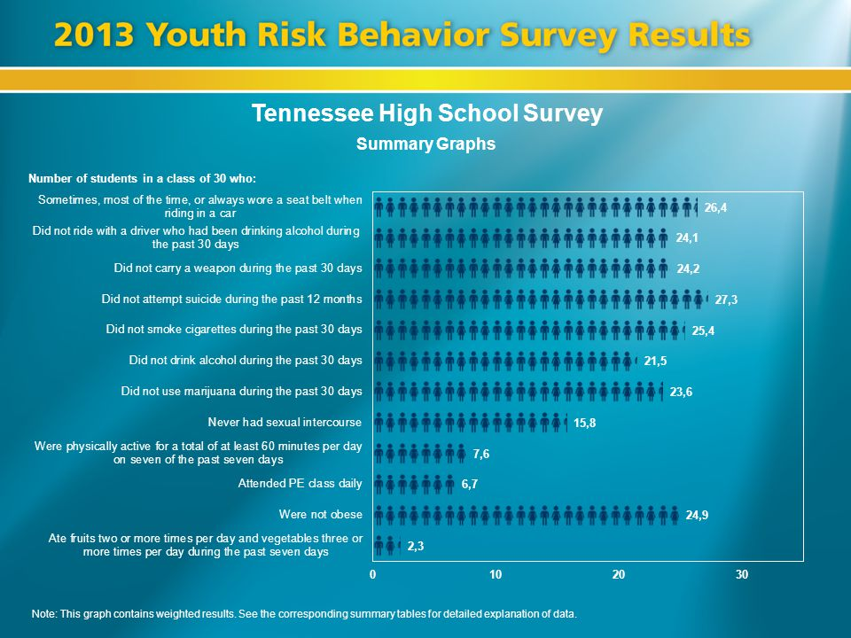 Tennessee High School Survey Summary Graphs Number of students in a class of 30 who: Note: This graph contains weighted results. See the corresponding