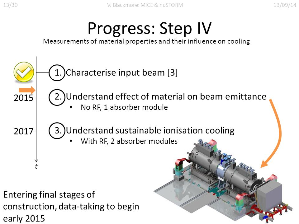Progress: Step IV Measurements of material properties and their influence on cooling 1.Characterise input beam [3] 2.Understand effect of material on beam emittance No RF, 1 absorber module 3.Understand sustainable ionisation cooling With RF, 2 absorber modules 2015 2017 Entering final stages of construction, data-taking to begin early 2015 13/30V.