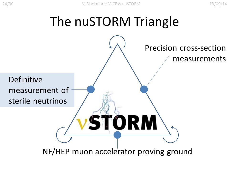 The nuSTORM Triangle NF/HEP muon accelerator proving ground Definitive measurement of sterile neutrinos Precision cross-section measurements 24/30V. B