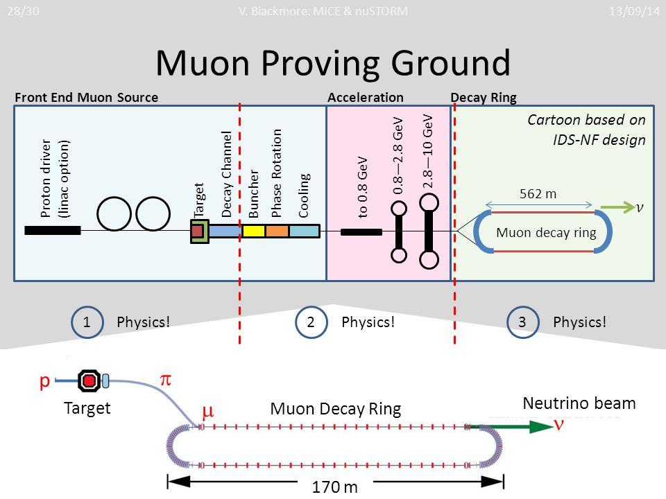 Muon Proving Ground p  170 m Muon Decay Ring Neutrino beam Target  Muon Proving Ground 1 Physics! 2 3 28/30V. Blackmore: MICE & nuSTORM13/09/14 Prot