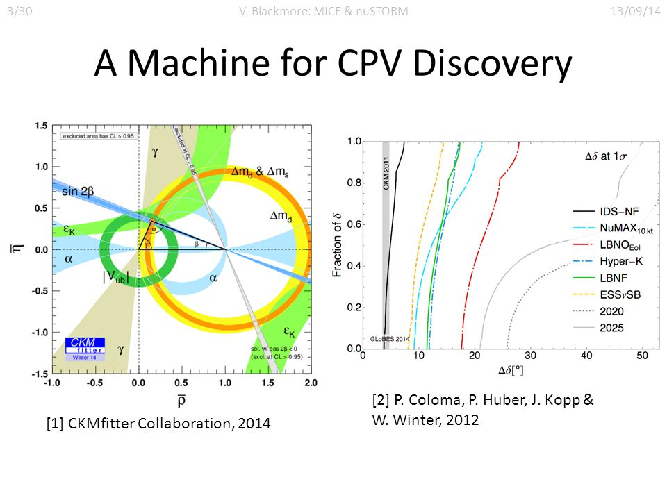 A Machine for CPV Discovery [1] CKMfitter Collaboration, 2014 [2] P.