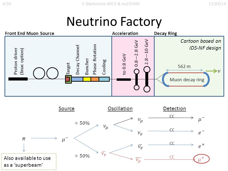 Neutrino Factory SourceOscillationDetection CC 4/30V. Blackmore: MICE & nuSTORM13/09/14 Proton driver (linac option) TargetDecay ChannelBuncherPhase R
