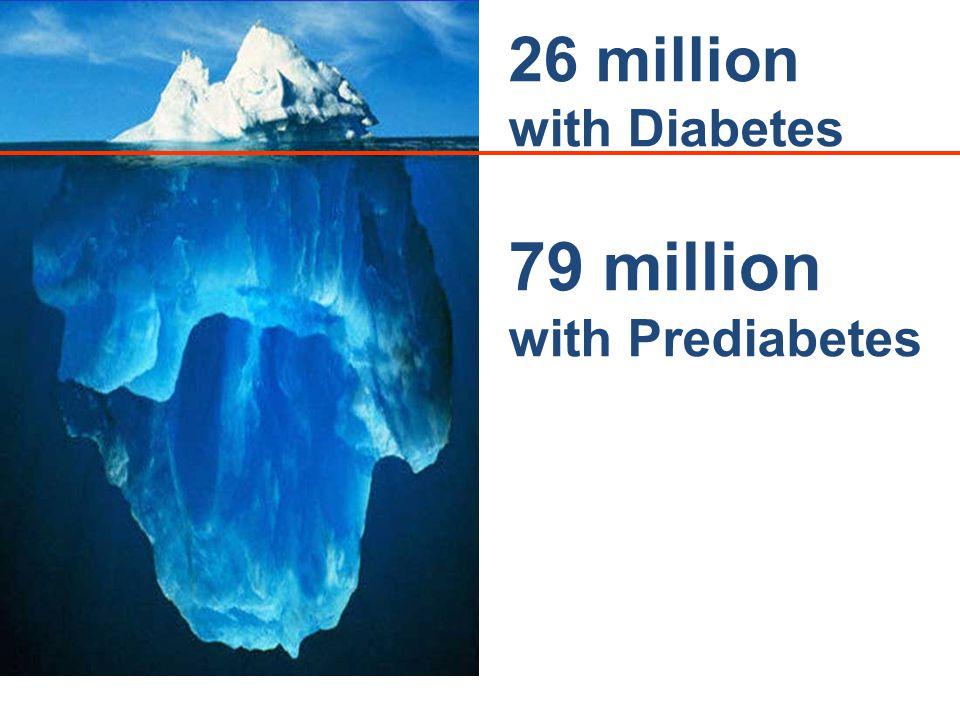 26 million with Diabetes 79 million with Prediabetes