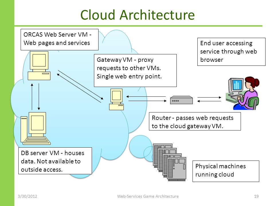 Cloud Architecture 3/30/2012Web-Services Game Architecture19 ORCAS Web Server VM - Web pages and services Router - passes web requests to the cloud gateway VM.