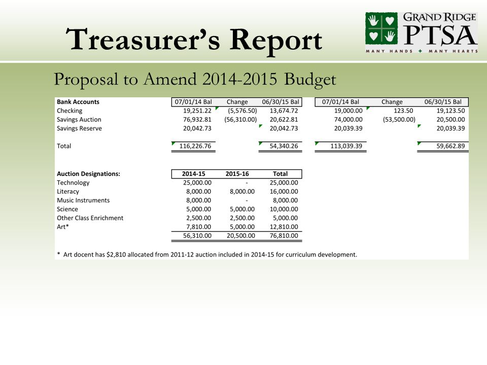 Treasurer's Report Proposal to Amend 2014-2015 Budget