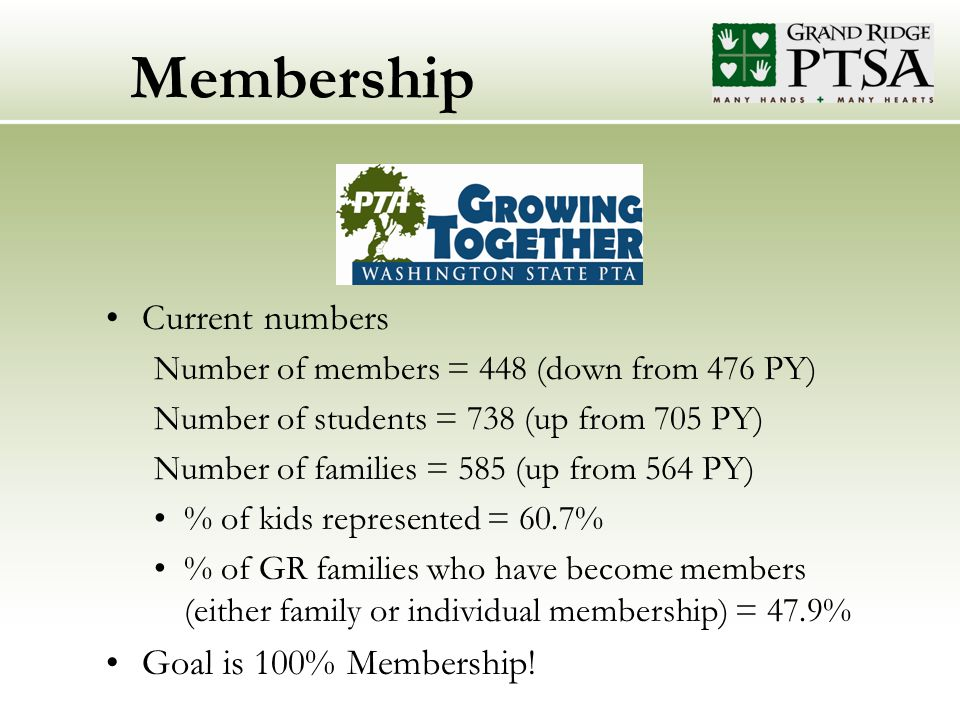 Membership Current numbers Number of members = 448 (down from 476 PY) Number of students = 738 (up from 705 PY) Number of families = 585 (up from 564 PY) % of kids represented = 60.7% % of GR families who have become members (either family or individual membership) = 47.9% Goal is 100% Membership!