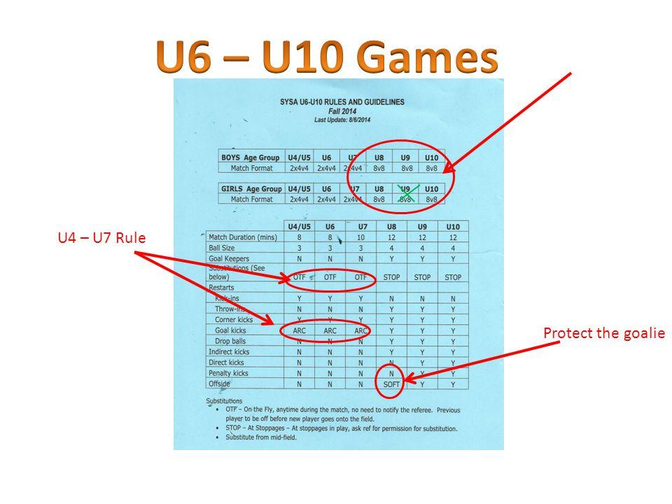 Protect the goalie U4 – U7 Rule