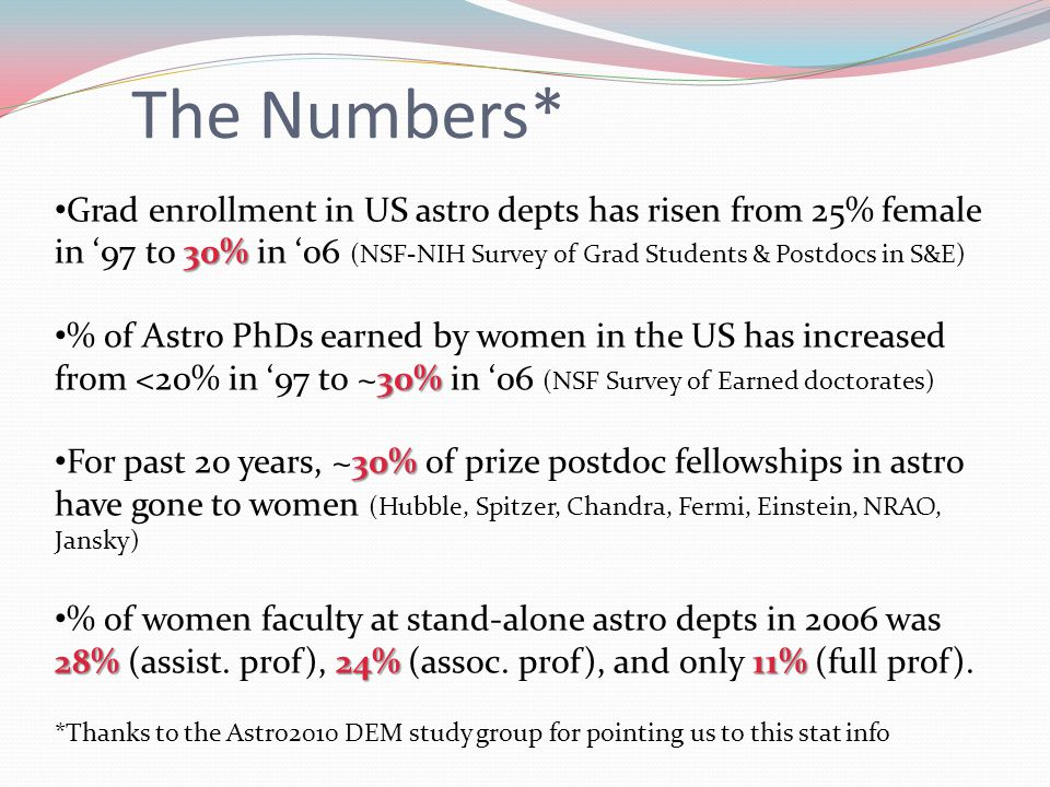 30% Grad enrollment in US astro depts has risen from 25% female in '97 to 30% in '06 (NSF-NIH Survey of Grad Students & Postdocs in S&E) 30% % of Astro PhDs earned by women in the US has increased from <20% in '97 to ~30% in '06 (NSF Survey of Earned doctorates) 30% For past 20 years, ~30% of prize postdoc fellowships in astro have gone to women (Hubble, Spitzer, Chandra, Fermi, Einstein, NRAO, Jansky) 28% 24% 11% % of women faculty at stand-alone astro depts in 2006 was 28% (assist.